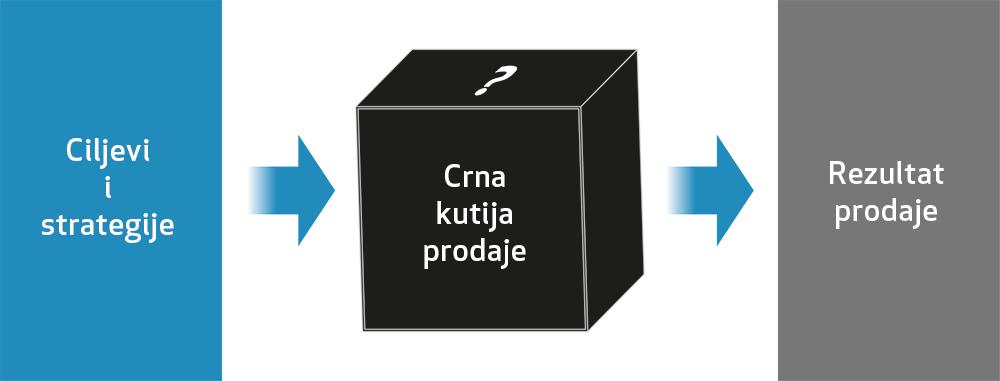 Crna kutija prodaje